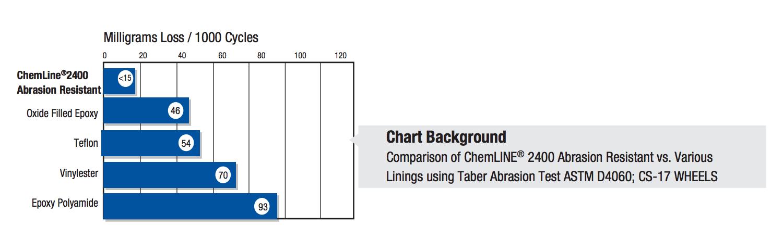 chemline-2400-resistance-chart