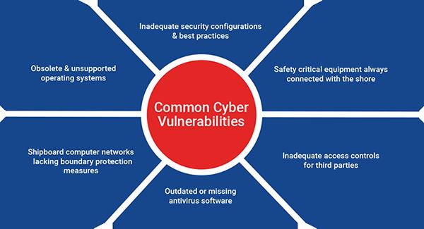 common-cyber-vulnerabilities-MED-1