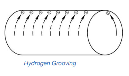hydrogen grooving