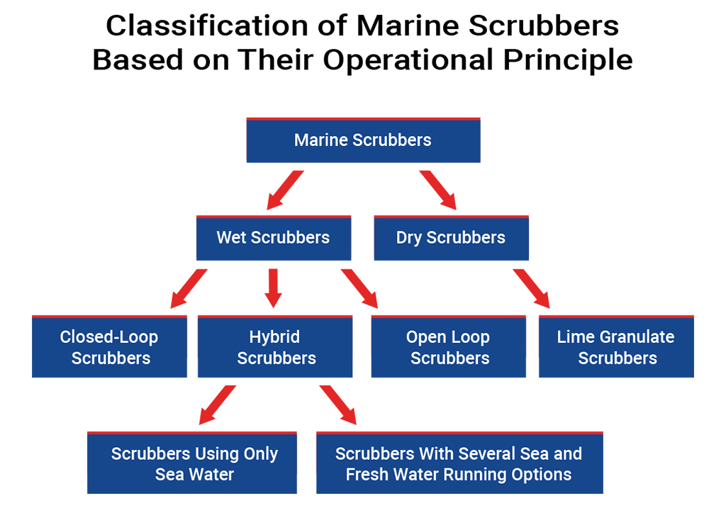 marine scrubbers-1
