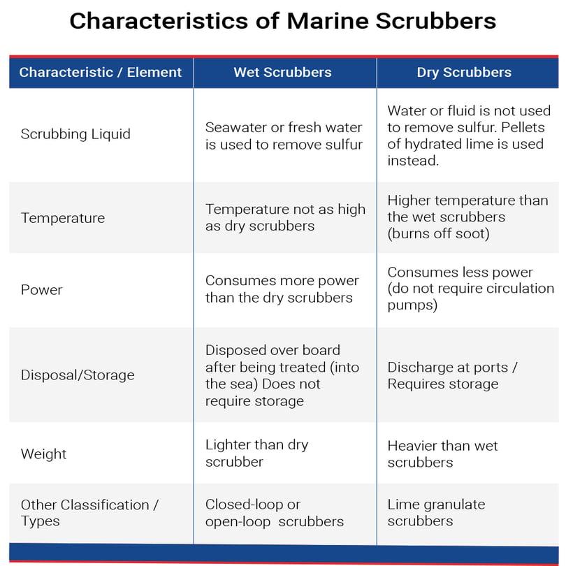 marine-scrubbers-chart-v2