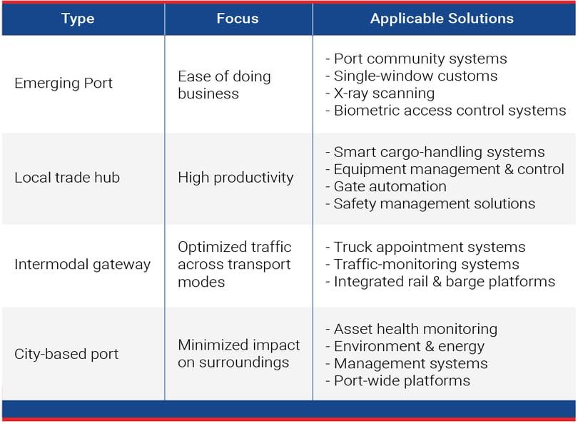 smart-port-chart